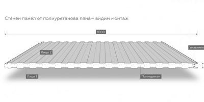 Термопанели от полиуретанова пяна с видим монтаж от Смарт Метал Груп